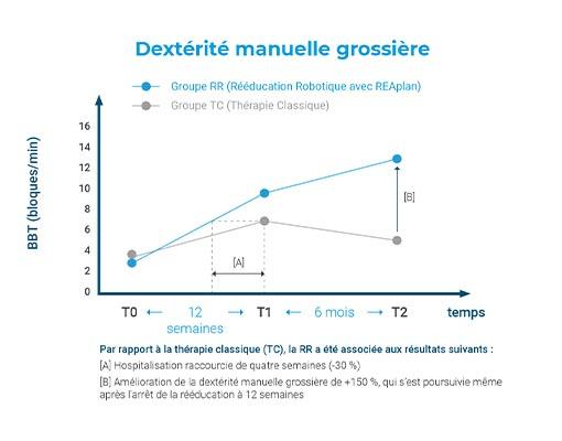 DESS_w510_dexterite_manuelle
